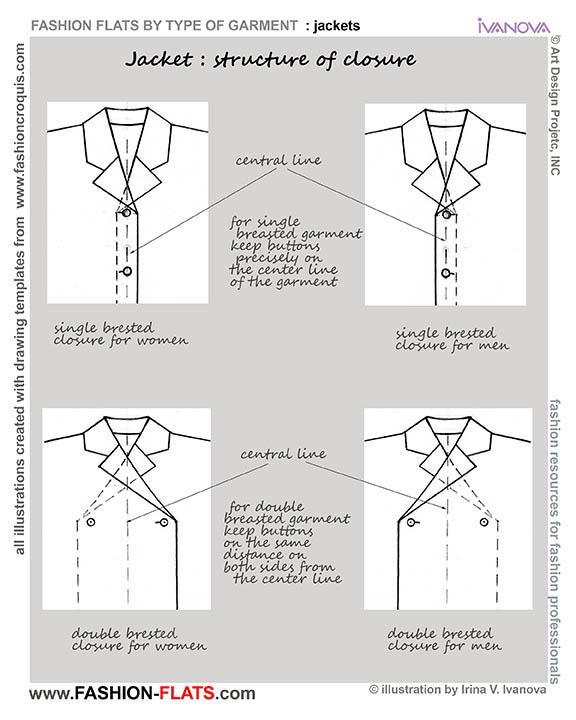 jacket closures